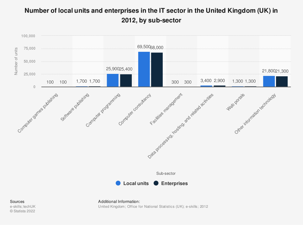 Statistic: Number of local units and enterprises in the IT sector in the United Kingdom (UK) in 2012, by sub-sector | Statista