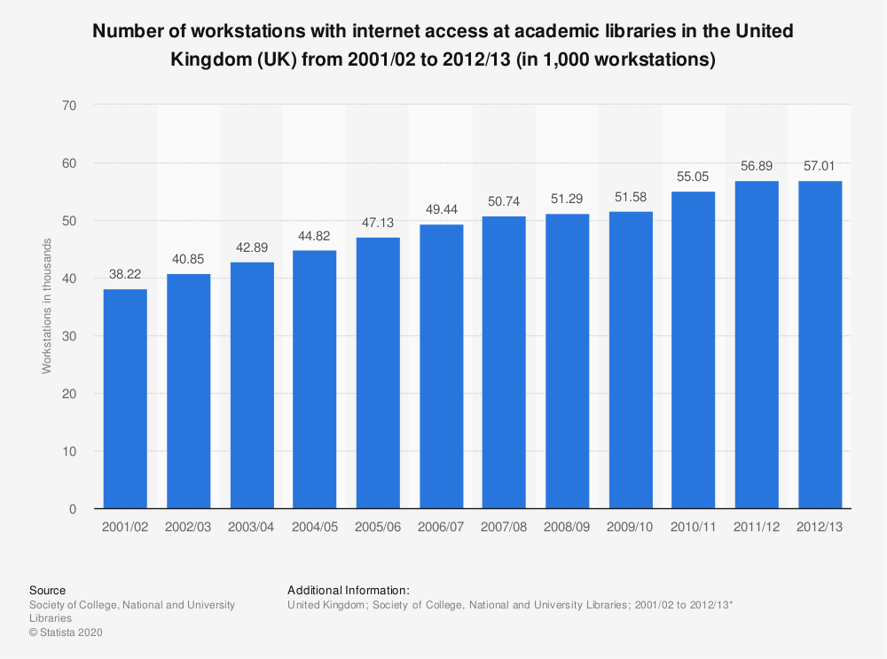 Statistic: Number of workstations with internet access at academic libraries in the United Kingdom (UK) from 2001/02 to 2012/13 (in 1,000 workstations) | Statista