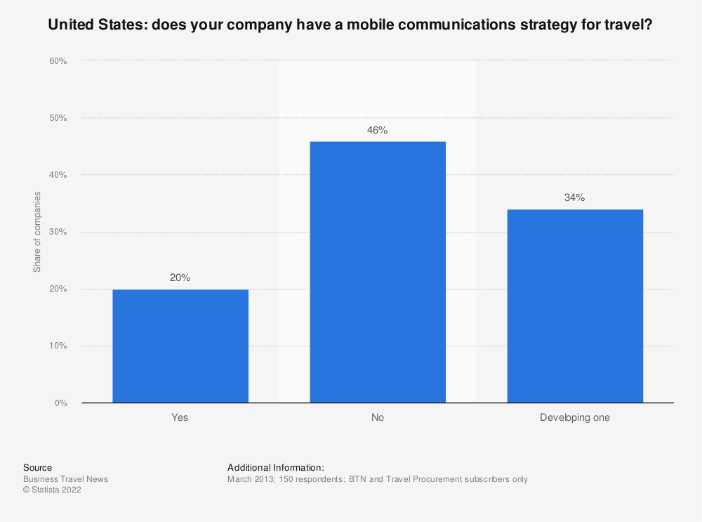 Statistic: Does your company have a mobile communications strategy for travel? | Statista
