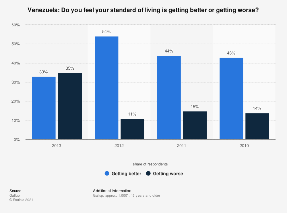 Statistic: Venezuela: Do you feel your standard of living is getting better or getting worse? | Statista
