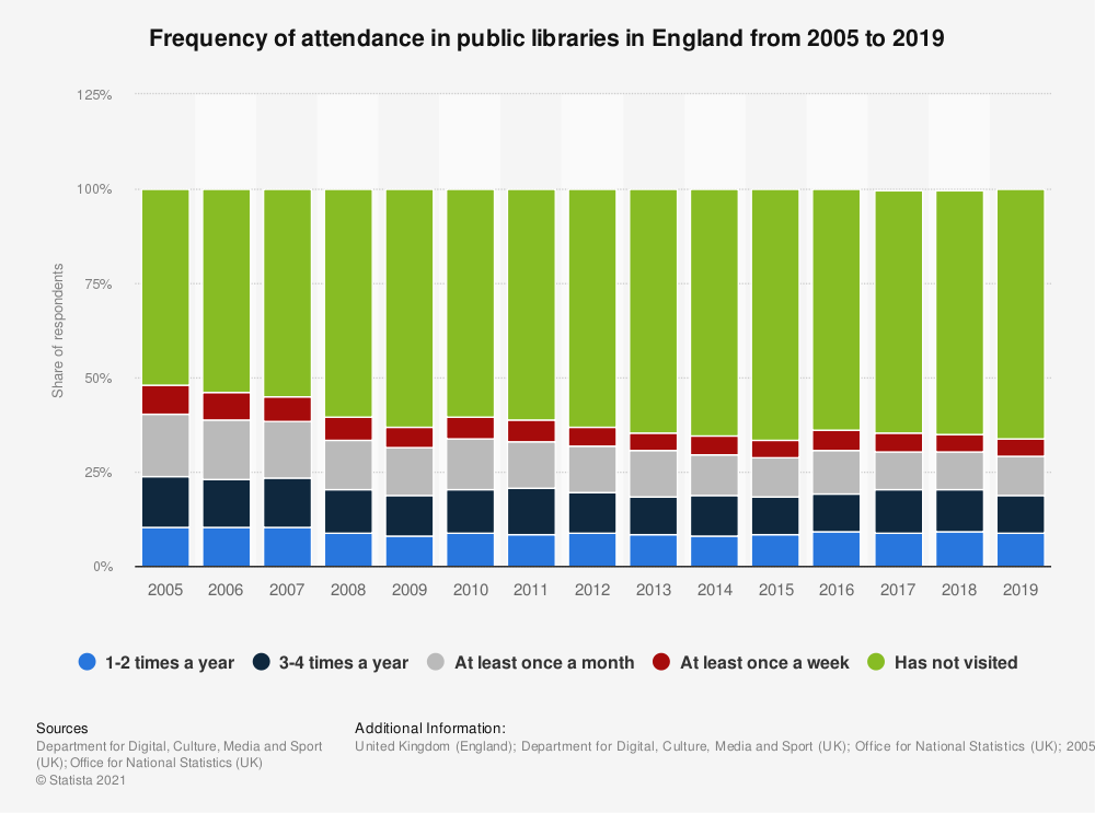 Statistic: Frequency of attendance in public libraries in England from 2005 to 2017 | Statista