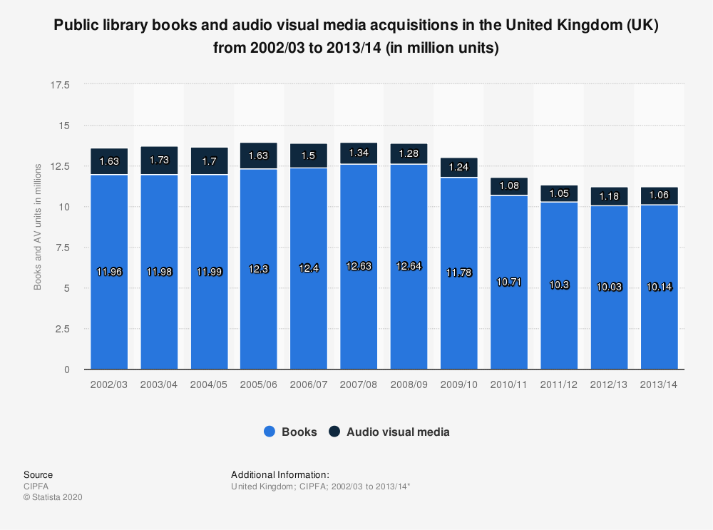 Statistic: Public library books and audio visual media acquisitions in the United Kingdom (UK) from 2002/03 to 2013/14 (in million units) | Statista