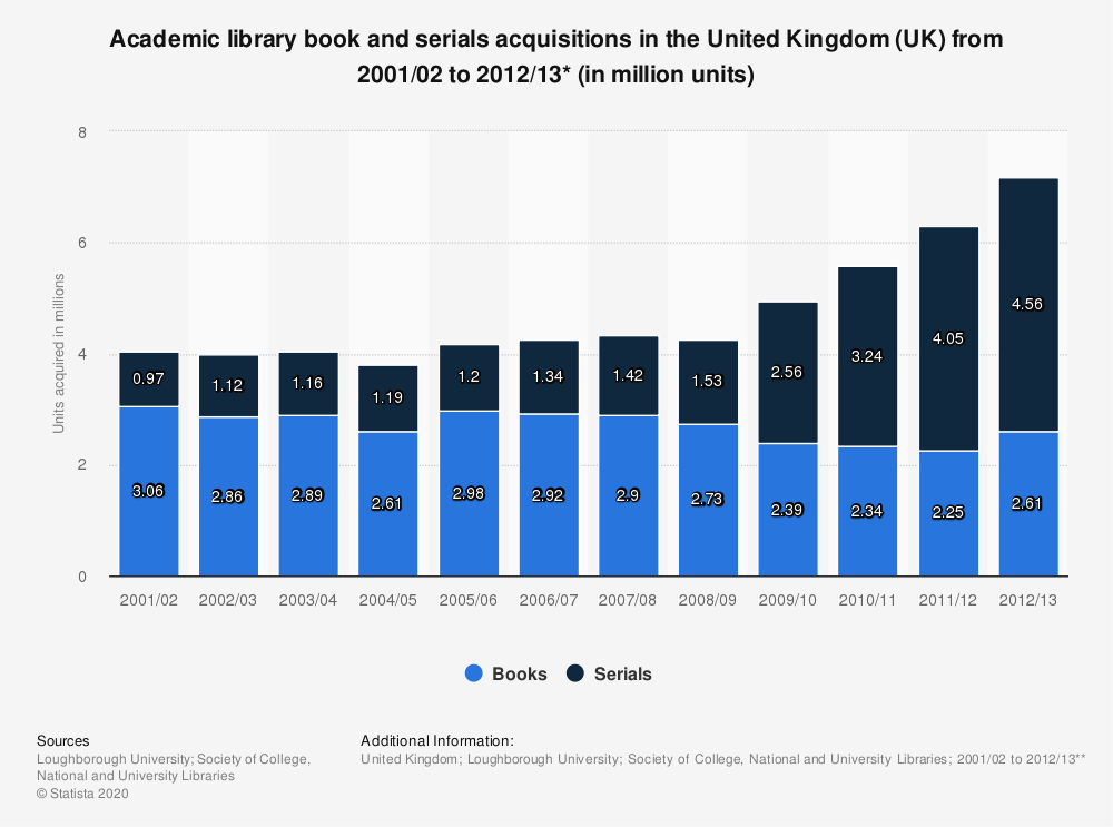 Statistic: Academic library book and serials acquisitions in the United Kingdom (UK) from 2001/02 to 2012/13* (in million units) | Statista