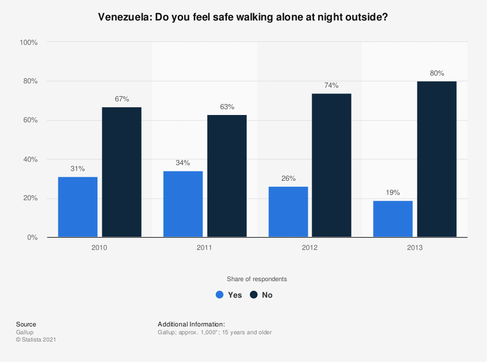 Statistic: Venezuela: Do you feel safe walking alone at night outside? | Statista