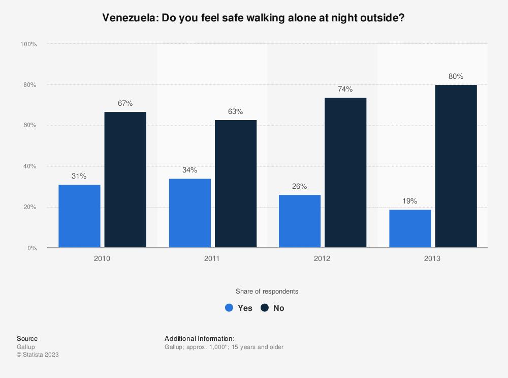 Statistic: Venezuela: Do you feel safe walking alone at night outside? | Statista