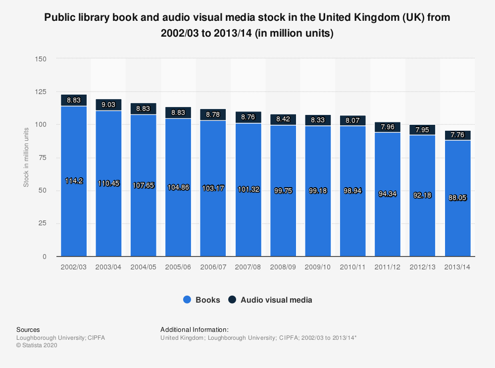 Statistic: Public library book and audio visual media stock in the United Kingdom (UK) from 2002/03 to 2013/14 (in million units) | Statista