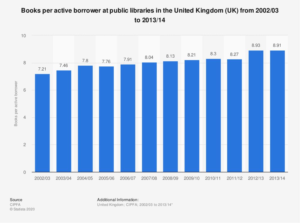 Statistic: Books per active borrower at public libraries in the United Kingdom (UK) from 2002/03 to 2013/14 | Statista