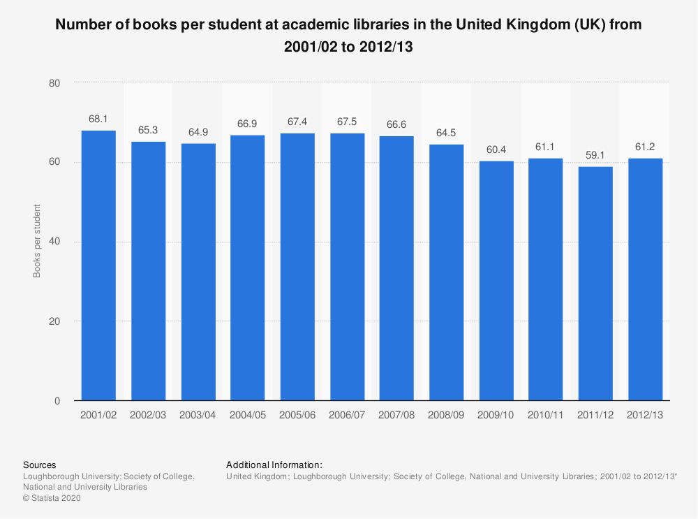 Statistic: Number of books per student at academic libraries in the United Kingdom (UK) from 2001/02 to 2012/13 | Statista