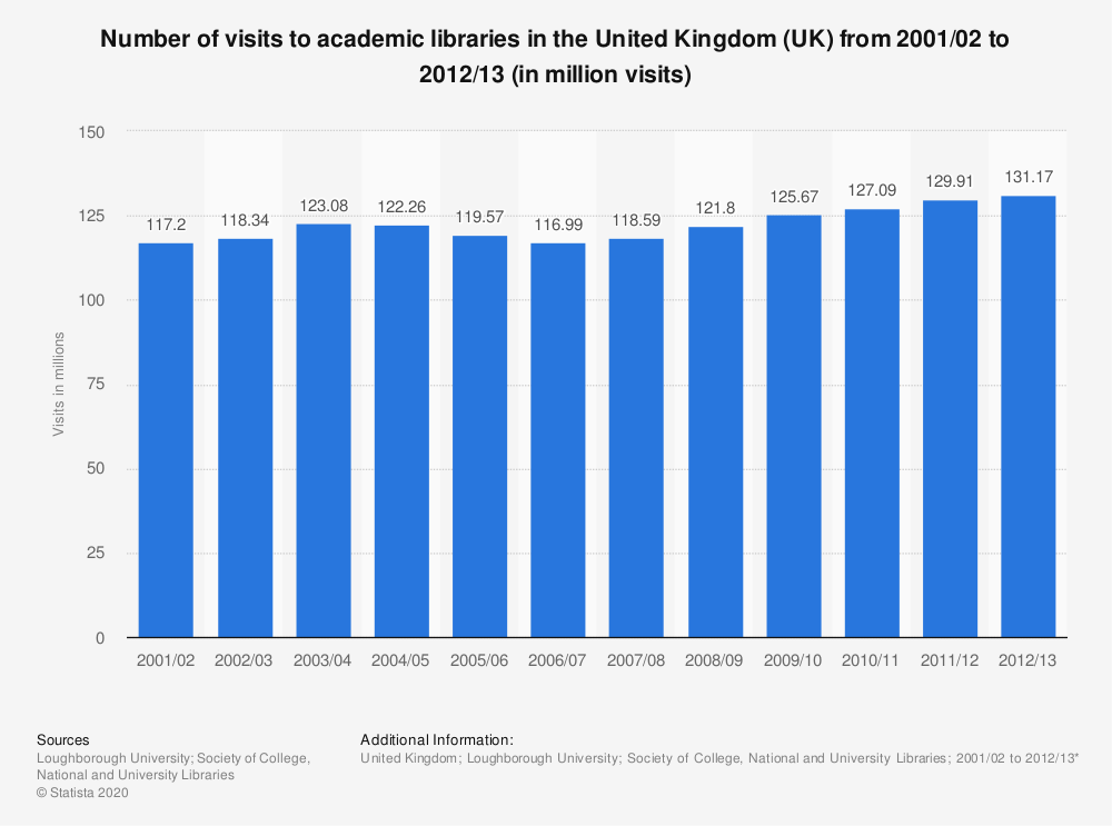 Statistic: Number of visits to academic libraries in the United Kingdom (UK) from 2001/02 to 2012/13 (in million visits) | Statista