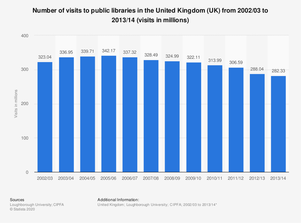 Statistic: Number of visits to public libraries in the United Kingdom (UK) from 2002/03 to 2013/14 (visits in millions) | Statista