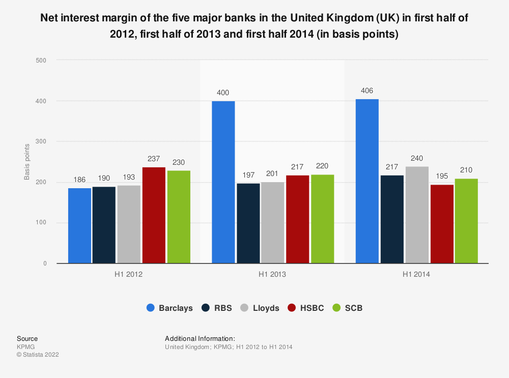 Statistic: Net interest margin of the five major banks in the United Kingdom (UK) in first half of 2012, first half of 2013 and first half 2014 (in basis points) | Statista
