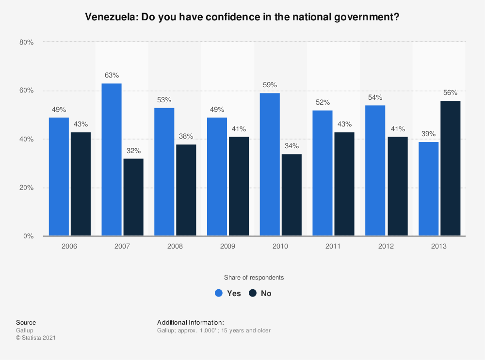 Statistic: Venezuela: Do you have confidence in the national government? | Statista