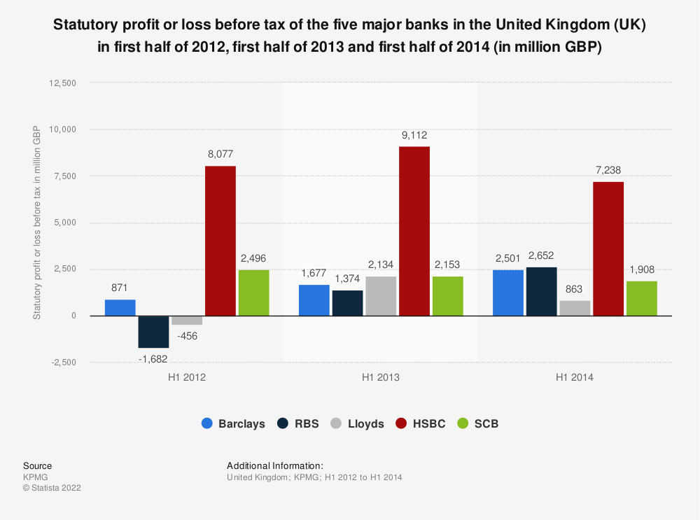 Statistic: Statutory profit or loss before tax of the five major banks in the United Kingdom (UK) in first half of 2012, first half of 2013 and first half of 2014 (in million GBP) | Statista