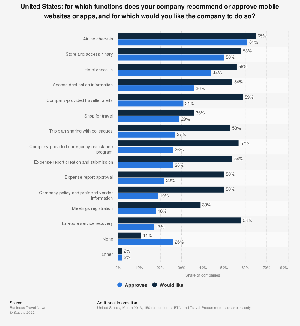 Statistic: For which functions does your company recommend or approve mobile websites or apps, and for which would you like the company to do so? | Statista