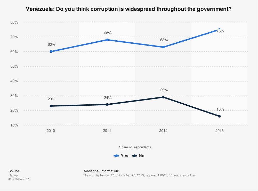 Statistic: Venezuela: Do you think corruption is widespread throughout the government? | Statista