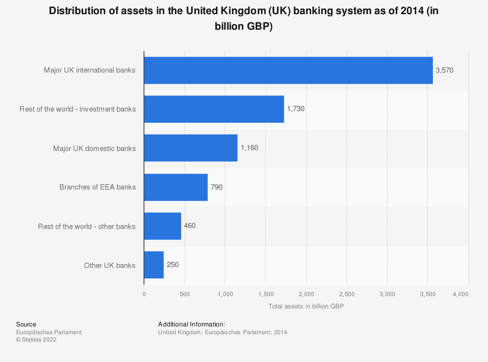 Statistic: Distribution of assets in the United Kingdom (UK) banking system as of 2014 (in billion GBP) | Statista
