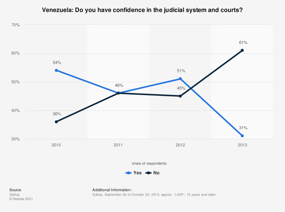 Statistic: Venezuela: Do you have confidence in the judicial system and courts? | Statista