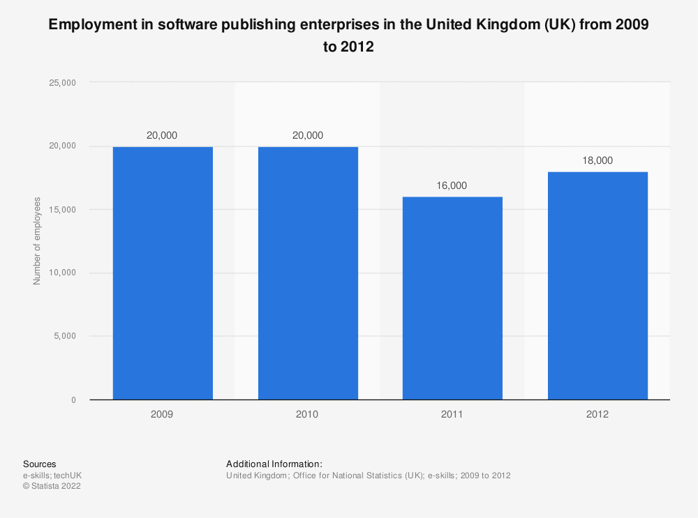 Statistic: Employment in software publishing enterprises in the United Kingdom (UK) from 2009 to 2012 | Statista