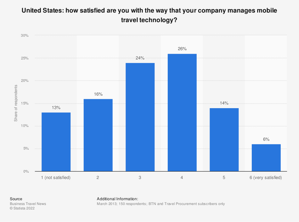 Statistic: How satisfied are you with the way that your company manages mobile travel technology? | Statista
