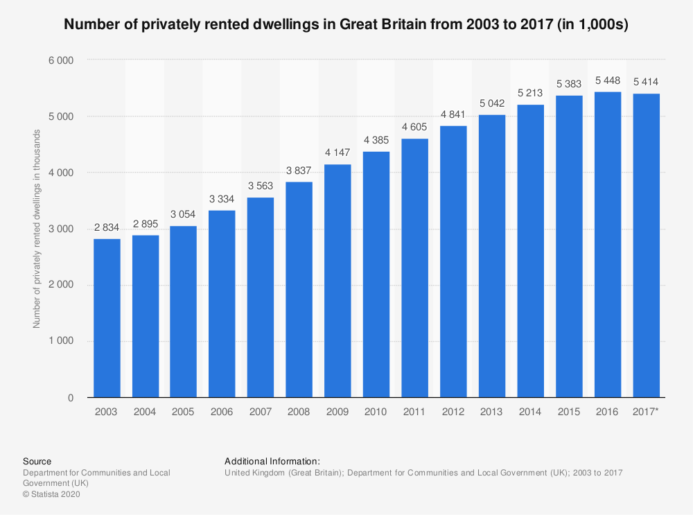 Statistic: Number of privately rented dwellings in Great Britain from 2003 to 2016 (in 1,000s) | Statista