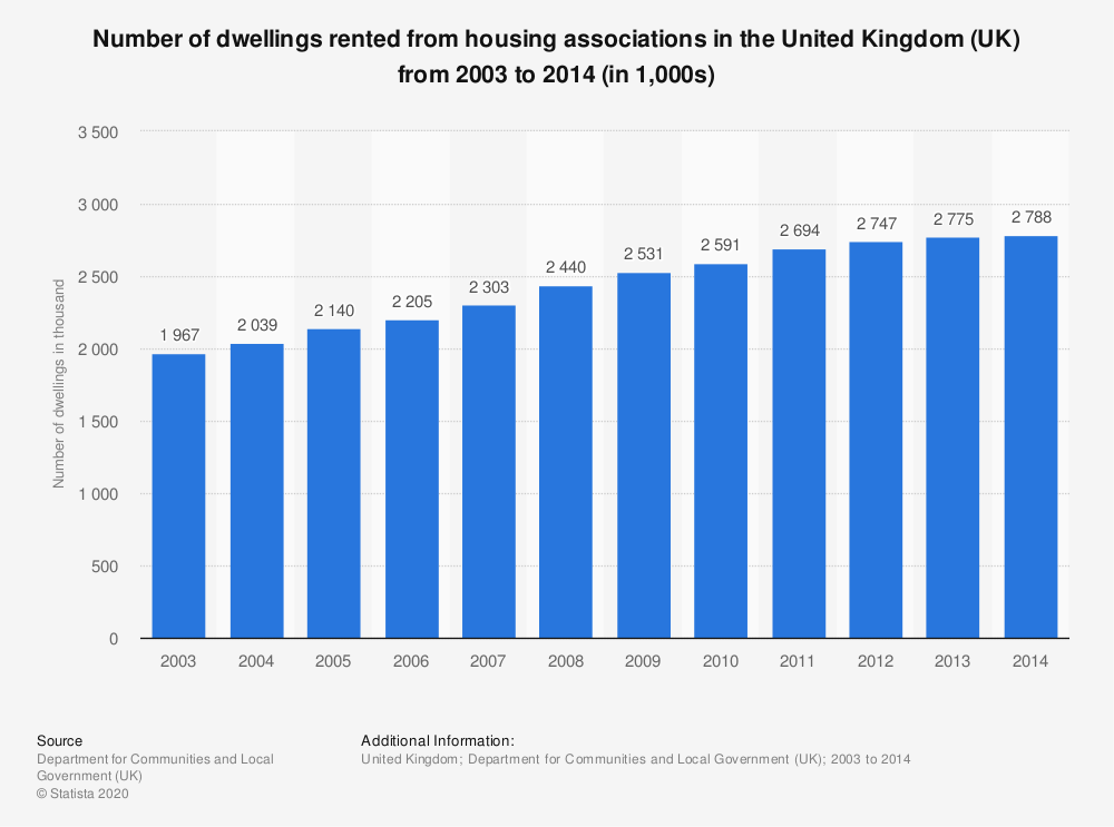 Statistic: Number of dwellings rented from housing associations in the United Kingdom (UK) from 2003 to 2014 (in 1,000s) | Statista