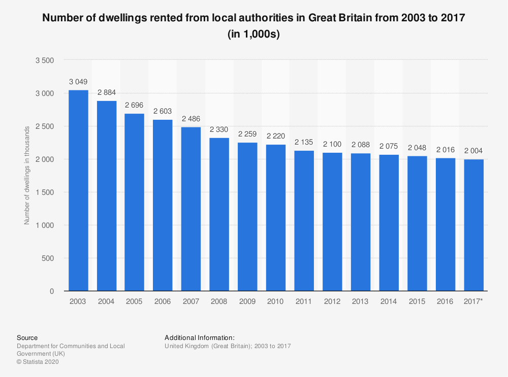 Statistic: Number of dwellings rented from local authorities in Great Britain from 2003 to 2016 (in 1,000s) | Statista