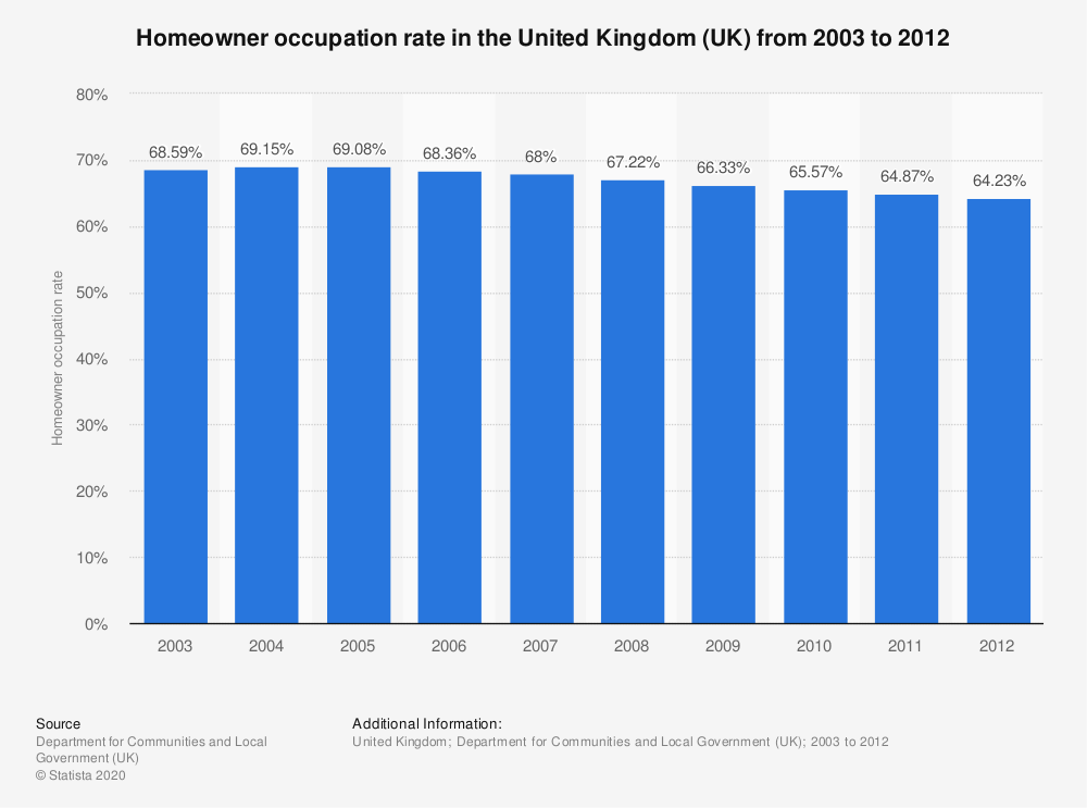 Statistic: Homeowner occupation rate in the United Kingdom (UK) from 2003 to 2012 | Statista