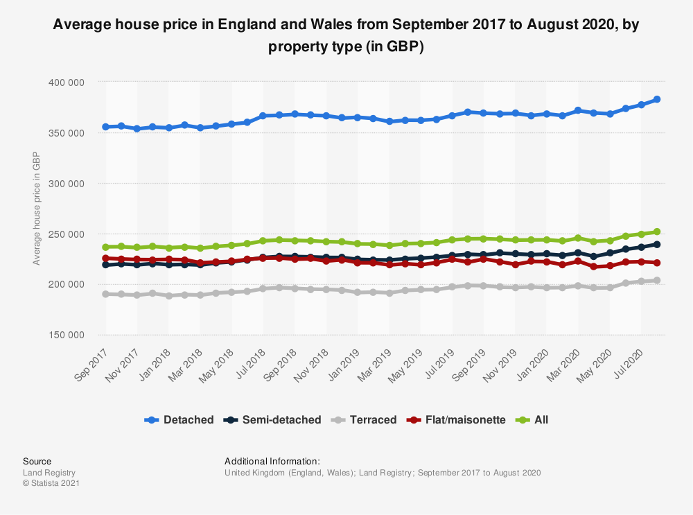 Statistic: Average house price in England and Wales from August 2015 to August 2017, by property type (in GBP) | Statista