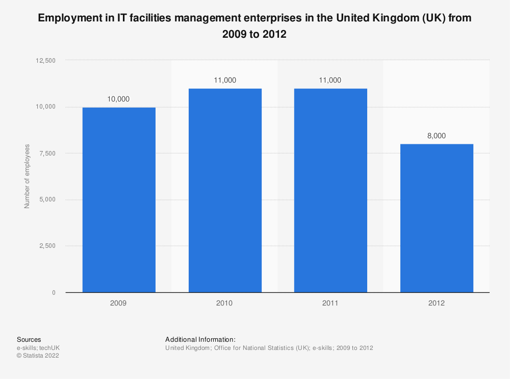 Statistic: Employment in IT facilities management enterprises in the United Kingdom (UK) from 2009 to 2012 | Statista