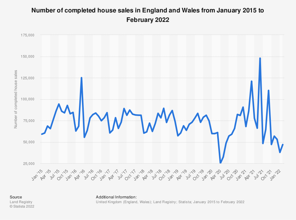Statistic: Number of completed house sales in England and Wales from January 2015 to Jan 2020 | Statista