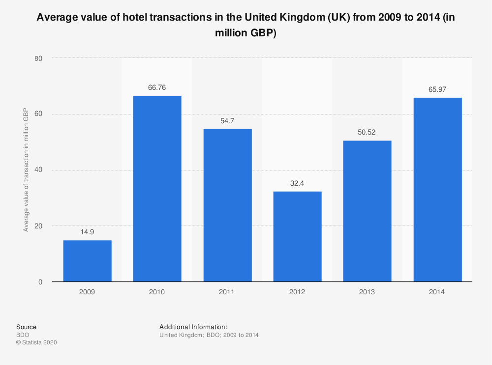 Statistic: Average value of hotel transactions in the United Kingdom (UK) from 2009 to 2014 (in million GBP) | Statista