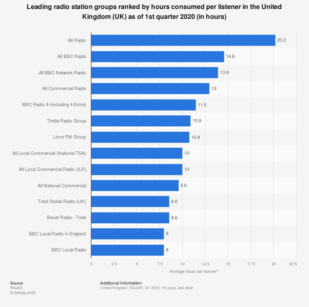 Statistic: Leading radio station groups ranked by hours consumed per listener in the United Kingdom (UK) as of 1st quarter 2020 (in hours) | Statista