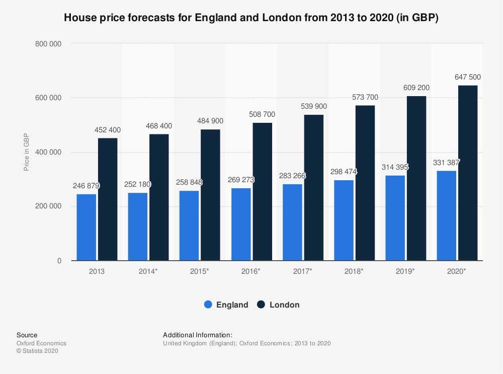 Statistic: House price forecasts for England and London from 2013 to 2020 (in GBP) | Statista