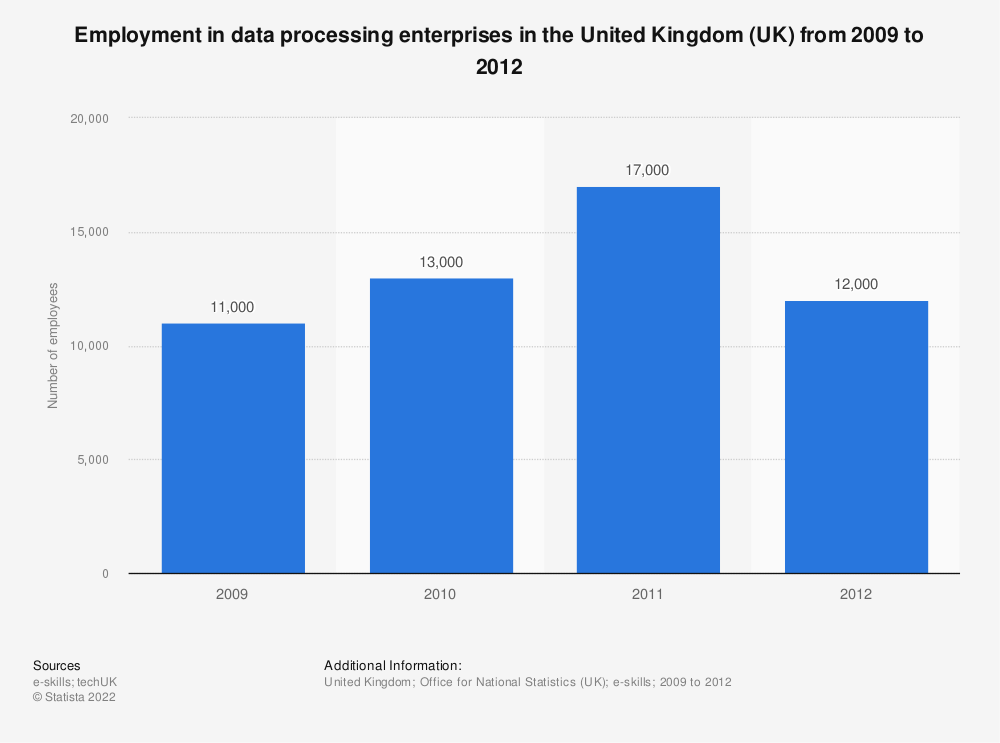 Statistic: Employment in data processing enterprises in the United Kingdom (UK) from 2009 to 2012 | Statista