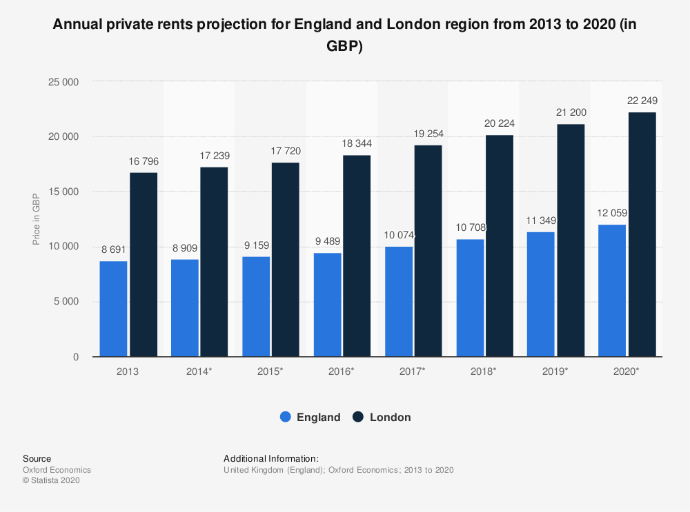 Statistic: Annual private rents projection for England and London region from 2013 to 2020 (in GBP) | Statista