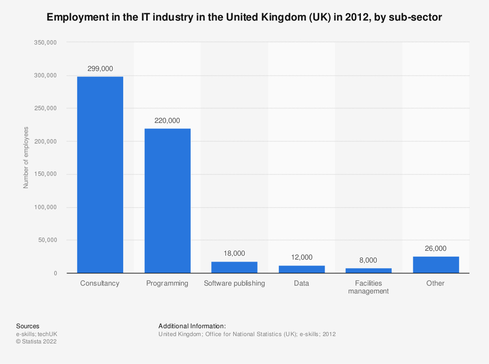 Statistic: Employment in the IT industry in the United Kingdom (UK) in 2012, by sub-sector | Statista