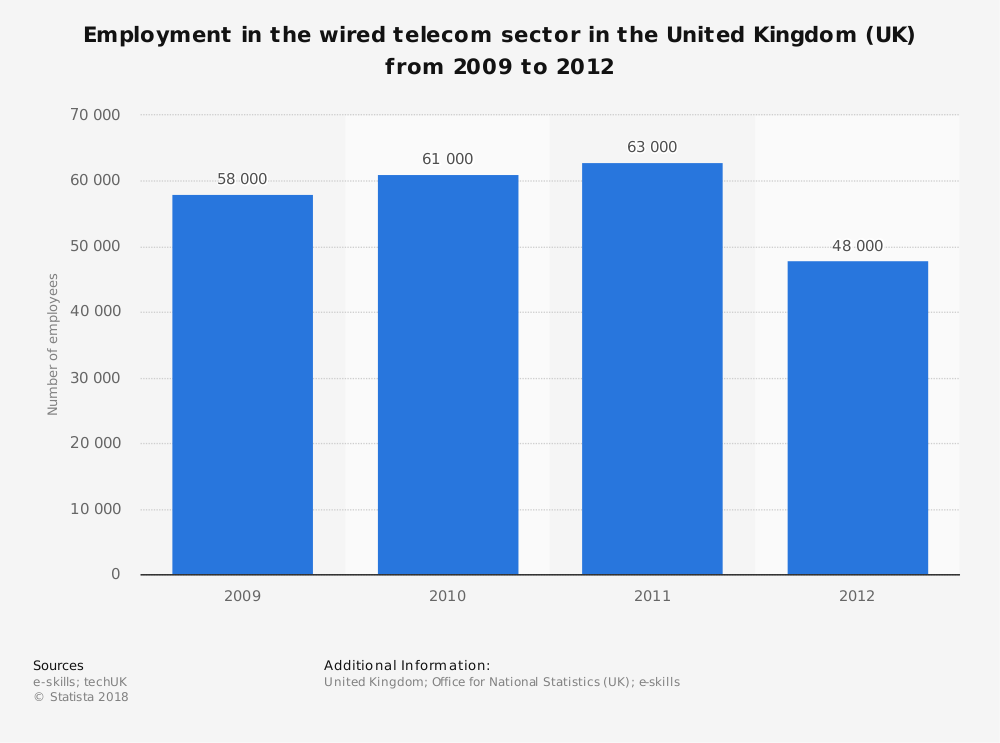 Statistic: Employment in the wired telecom sector in the United Kingdom (UK) from 2009 to 2012 | Statista