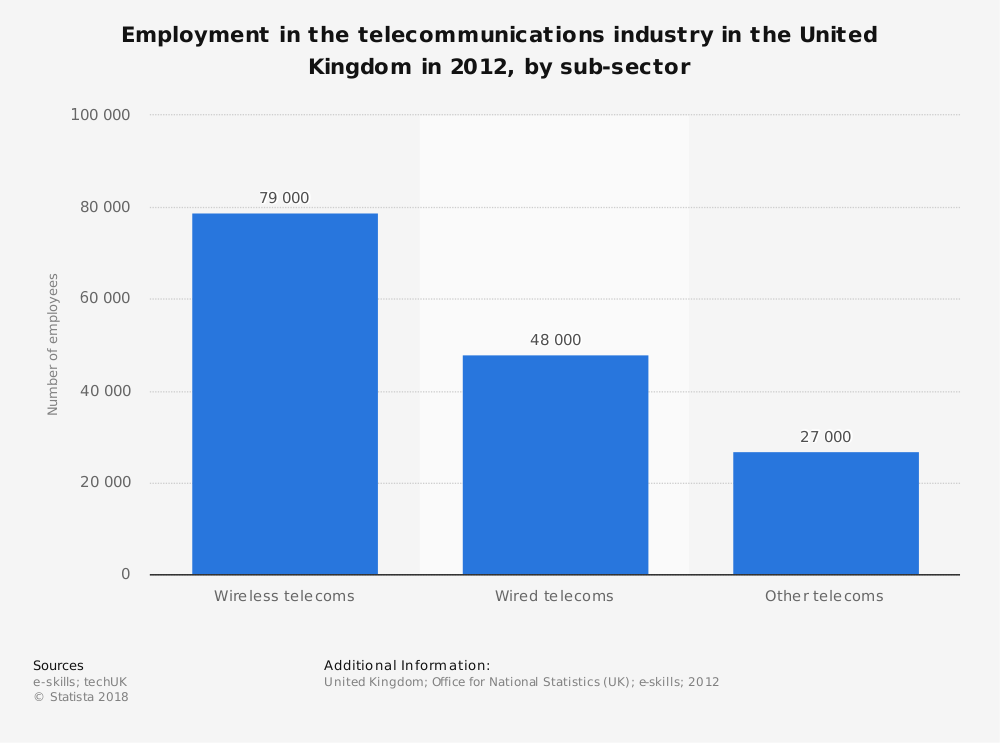Statistic: Employment in the telecommunications industry in the United Kingdom in 2012, by sub-sector | Statista