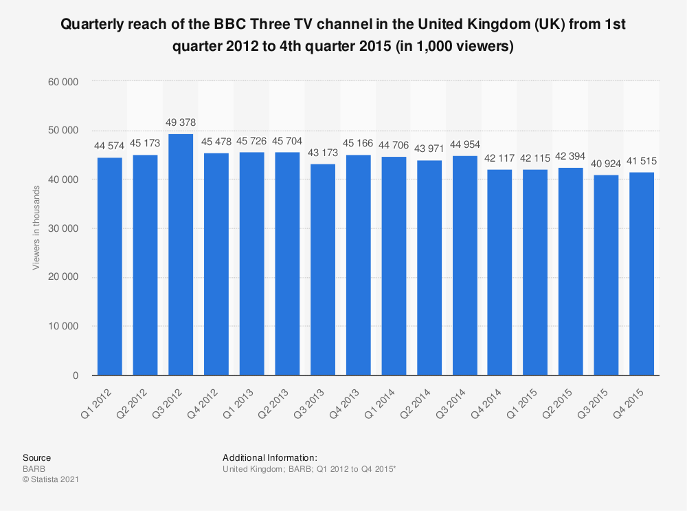Statistic: Quarterly reach of the BBC Three TV channel in the United Kingdom (UK) from 1st quarter 2012 to 4th quarter 2015 (in 1,000 viewers) | Statista