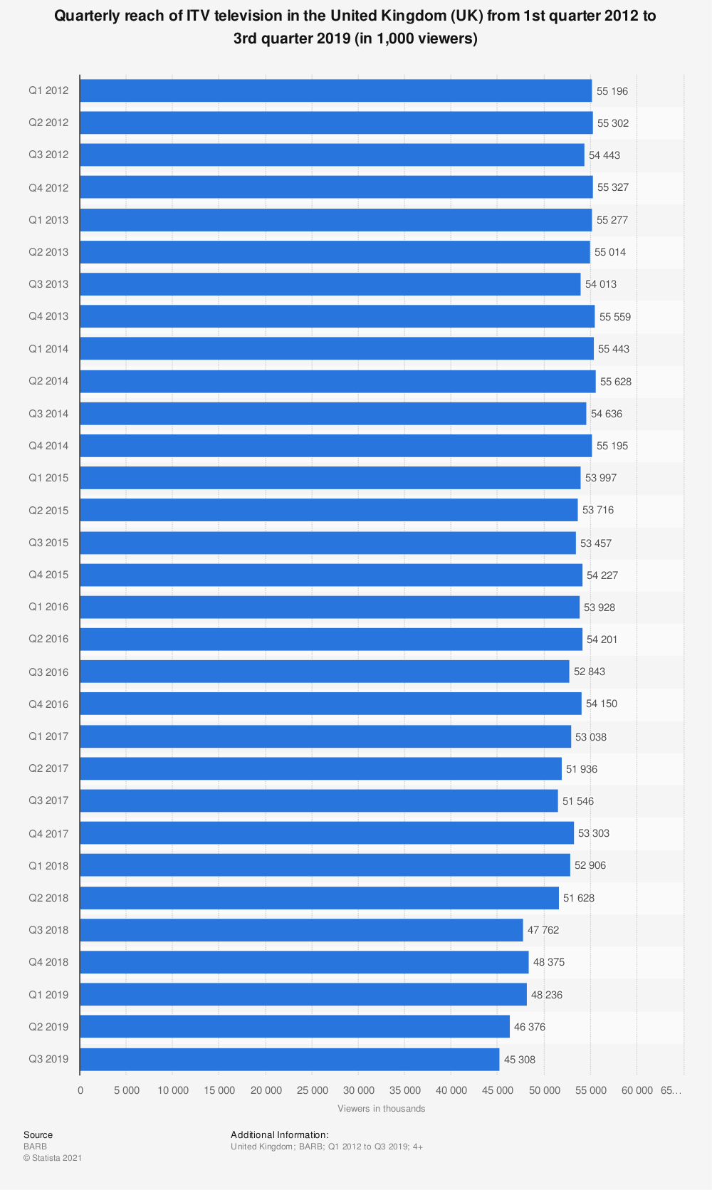 Statistic: Quarterly reach of ITV television in the United Kingdom (UK) from 1st quarter 2012 to 3rd quarter 2019 (in 1,000 viewers)   Statista