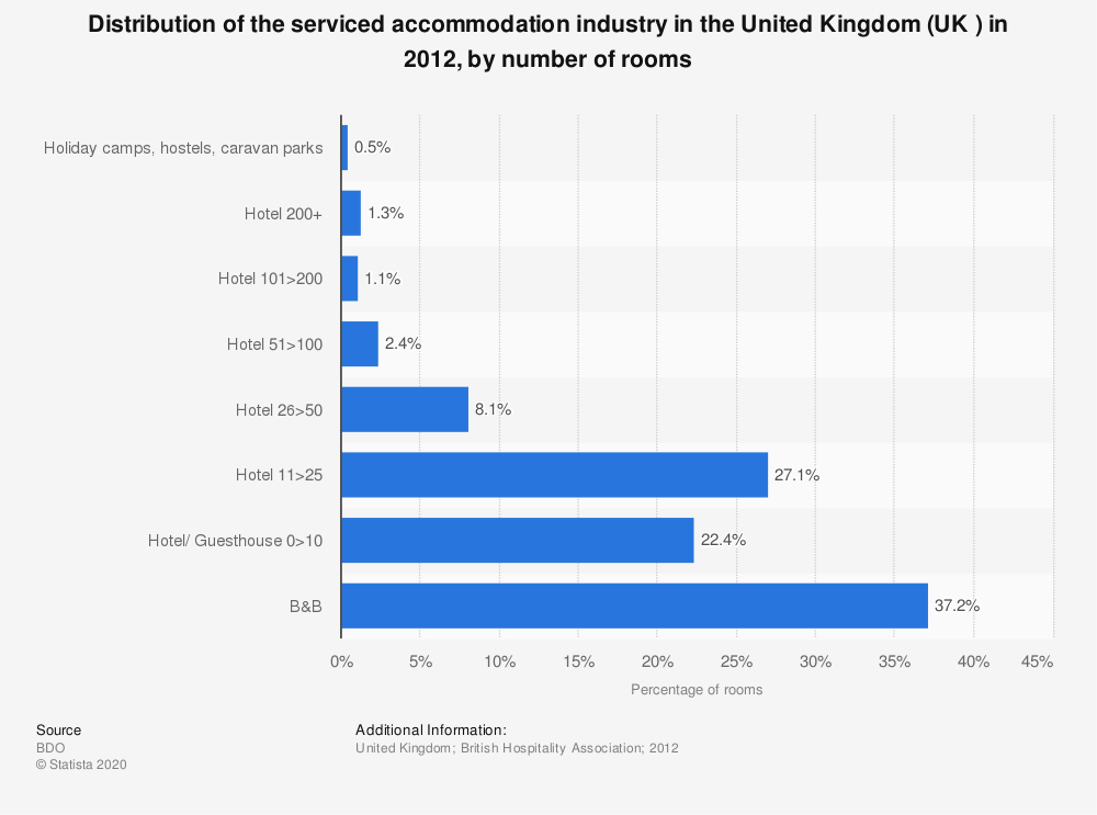 Statistic: Distribution of the serviced accommodation industry in the United Kingdom (UK ) in 2012, by number of rooms | Statista