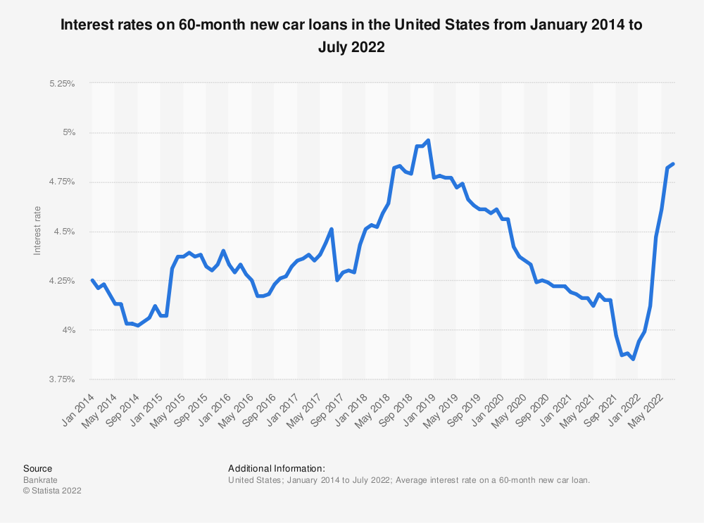 Statistic: Interest rates on auto loans in the United States from September 2017 to November 2019   Statista