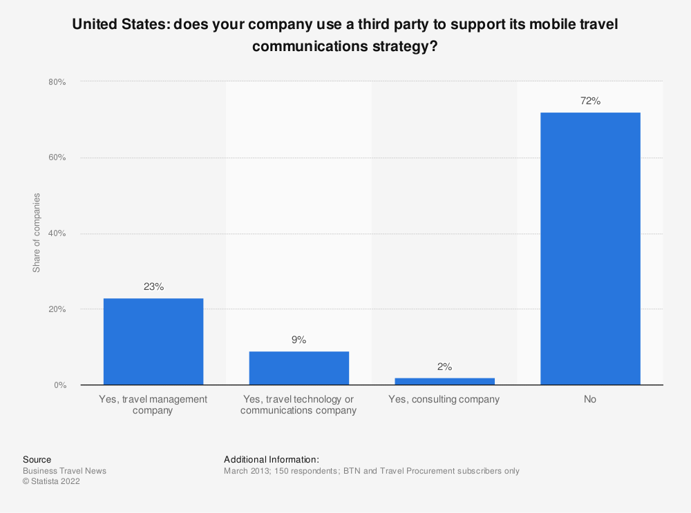 Statistic: Does your company use a third party to support its mobile travel communications strategy? | Statista