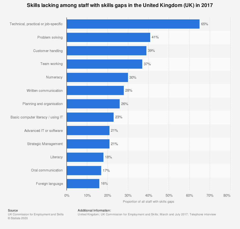 Statistic: Skills lacking among staff with skills gaps in the United Kingdom (UK) in 2017 | Statista