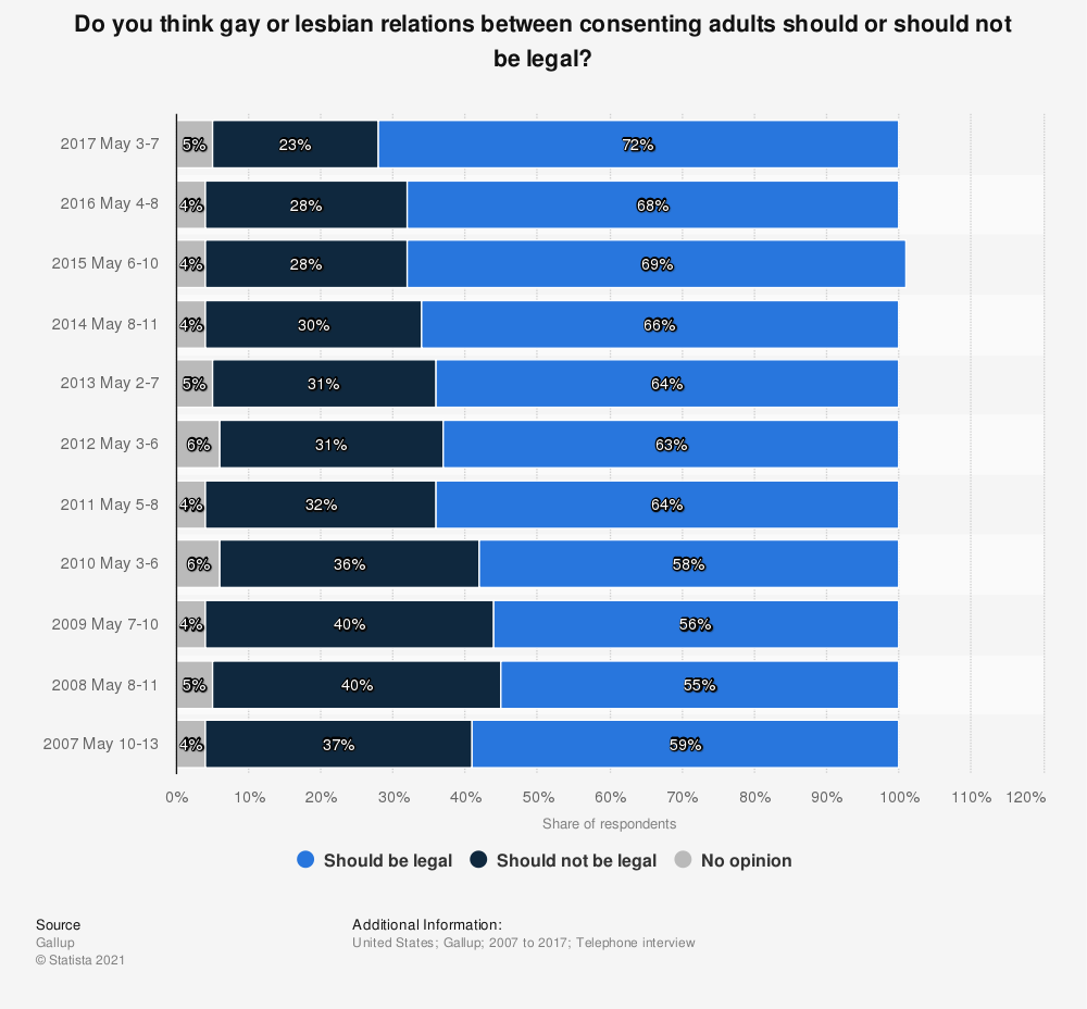 Statistic: Do you think gay or lesbian relations between consenting adults should or should not be legal? | Statista