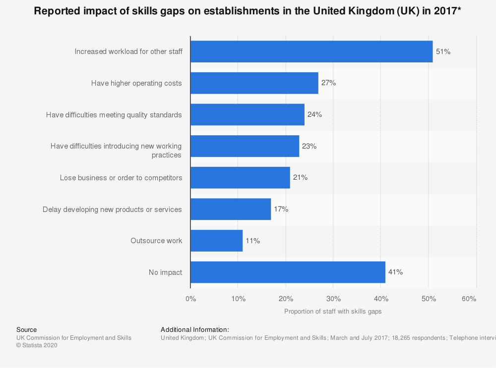 Statistic: Reported impact of skills gaps on establishments in the United Kingdom (UK) in 2017* | Statista