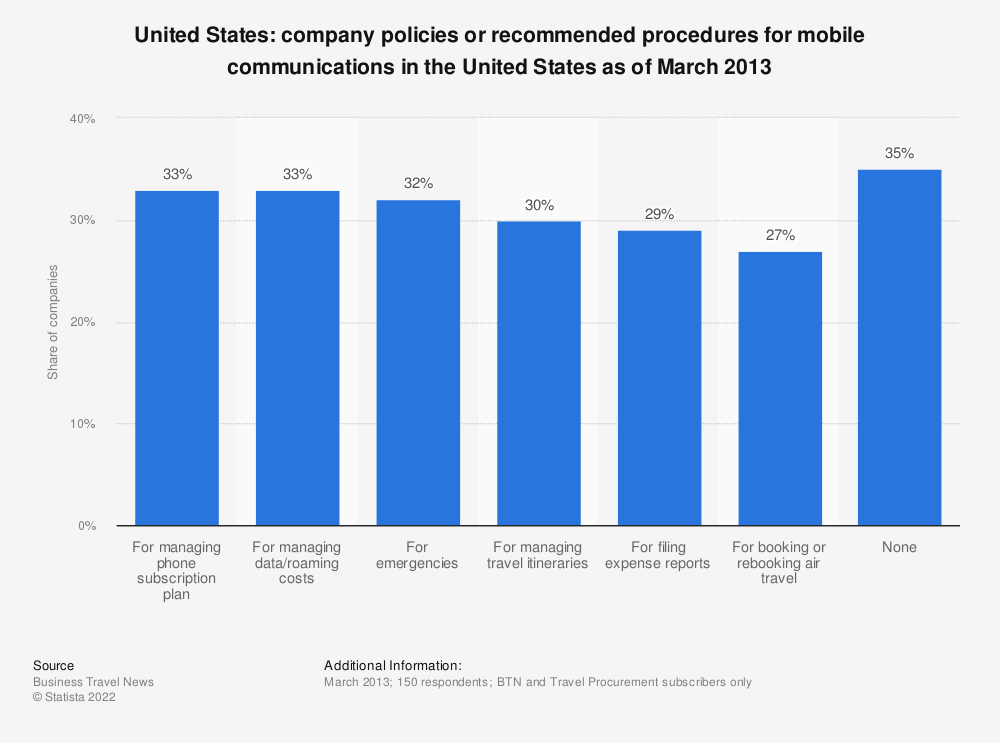 Statistic: Company policies or recommended procedures for mobile communications in the United States as of March 2013 | Statista