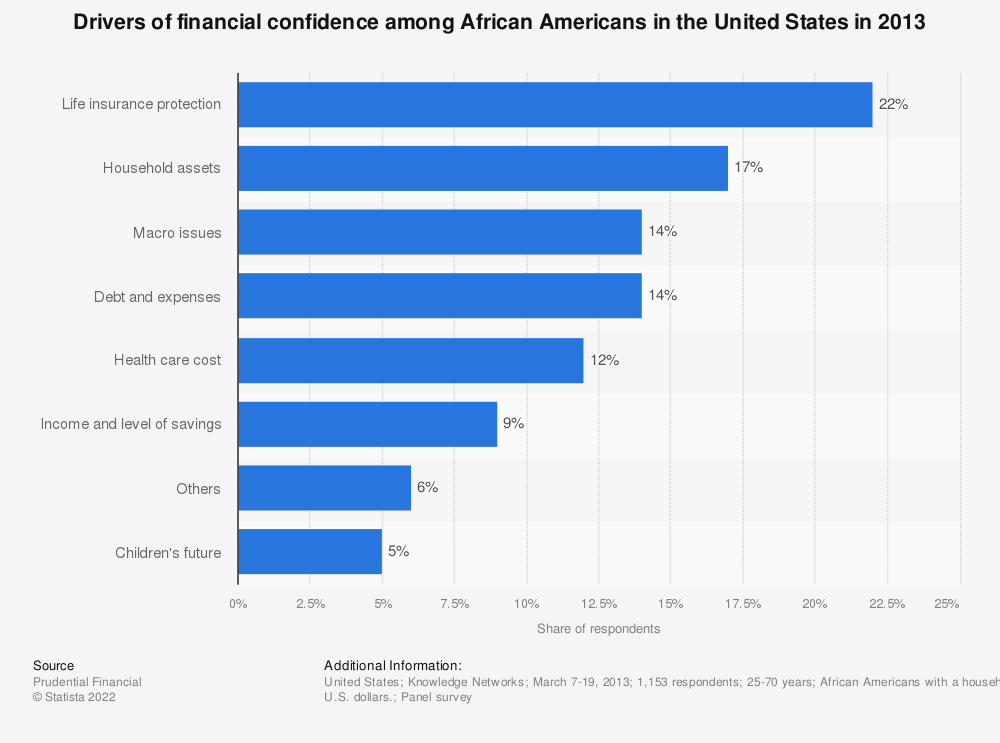 Statistic: Drivers of financial confidence among African Americans in the United States in 2013 | Statista