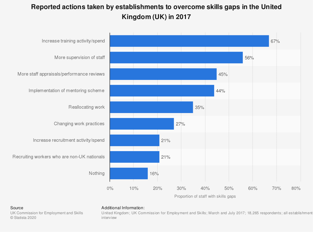 Statistic: Reported actions taken by establishments to overcome skills gaps in the United Kingdom (UK) in 2017 | Statista
