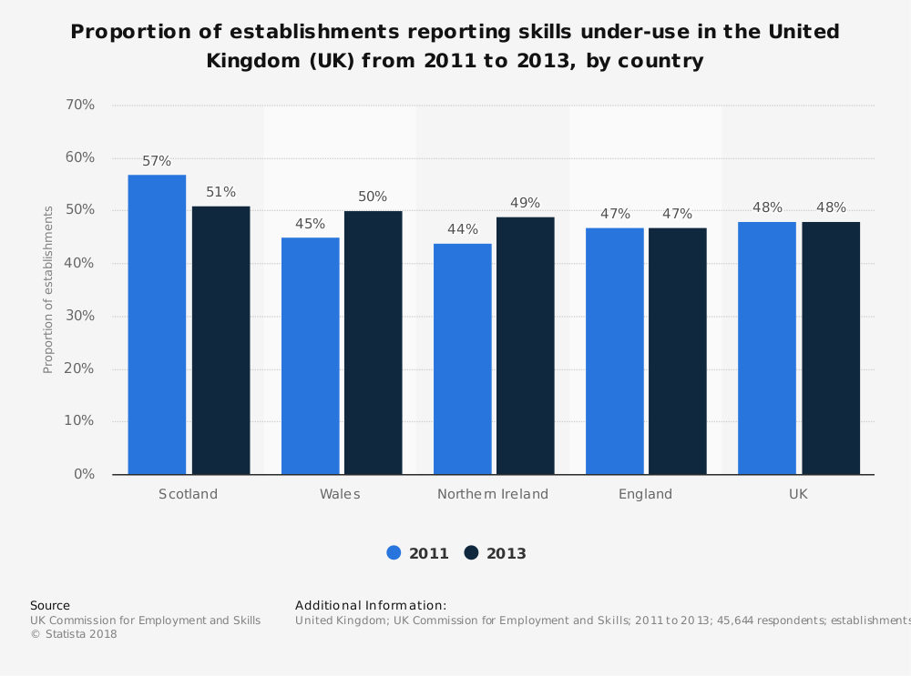 Statistic: Proportion of establishments reporting skills under-use in the United Kingdom (UK) from 2011 to 2013, by country | Statista